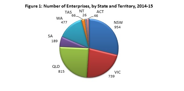 Motor Vehicle Electrical Services in Australia Graph